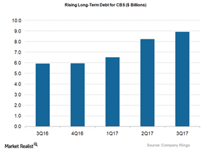 uploads/2018/01/CBS_long-term-Debt_3Q17-1.png
