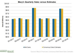 uploads/2019/05/M-Sales-2-1.png