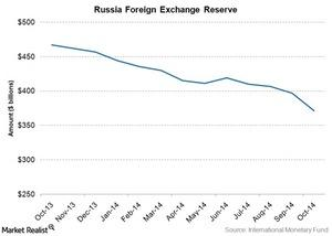 uploads///russia forex reserve