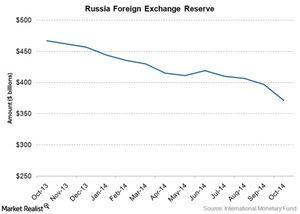uploads/2015/01/russia-forex-reserve1.jpg