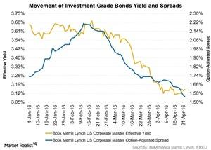 uploads/2016/04/Movement-of-Investment-Grade-Bonds-Yield-and-Spreads-2016-04-251.jpg