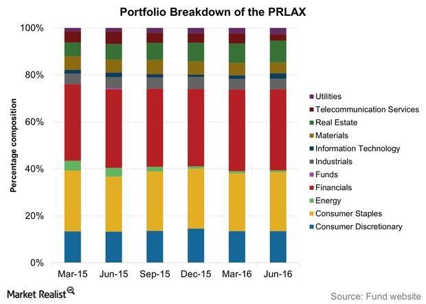 uploads///Portfolio Breakdown of the PRLAX