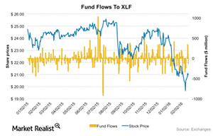 uploads/2016/02/Fundflows-XLF1.png