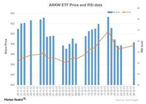 uploads/2017/12/ARKW-ETF-Price-and-RSI-data-2017-12-27-1.jpg