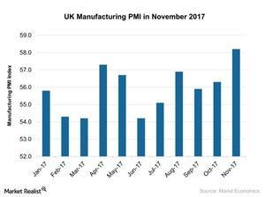 uploads///UK Manufacturing PMI in November