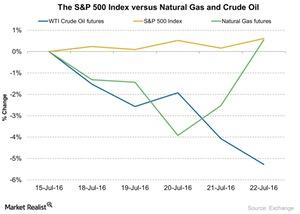 uploads/2016/07/The-SP-500-Index-versus-Natural-Gas-and-Crude-Oil-2016-07-25-1.jpg