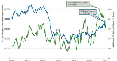 uploads/2018/07/oil-hedge-1.png