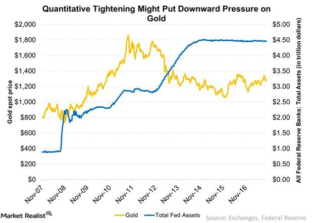 uploads///Quantitative Tightening Might Put Downward Pressure on Gold