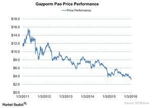 uploads///Gazporm Pao Price Performance