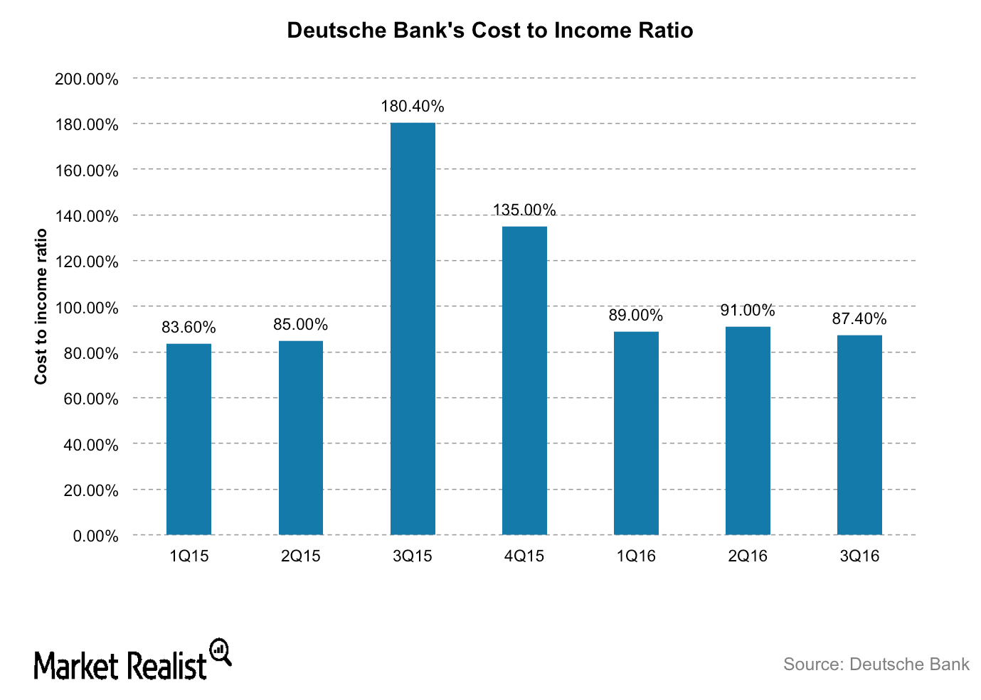 uploads///DB cost to income