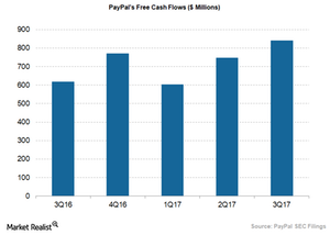 uploads/2017/12/PayPals-free-cash-flows-1.png