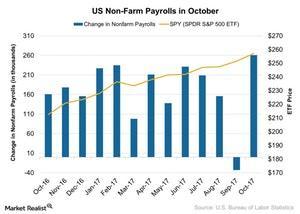 uploads/2017/11/US-Non-Farm-Payrolls-in-October-2017-11-06-1.jpg
