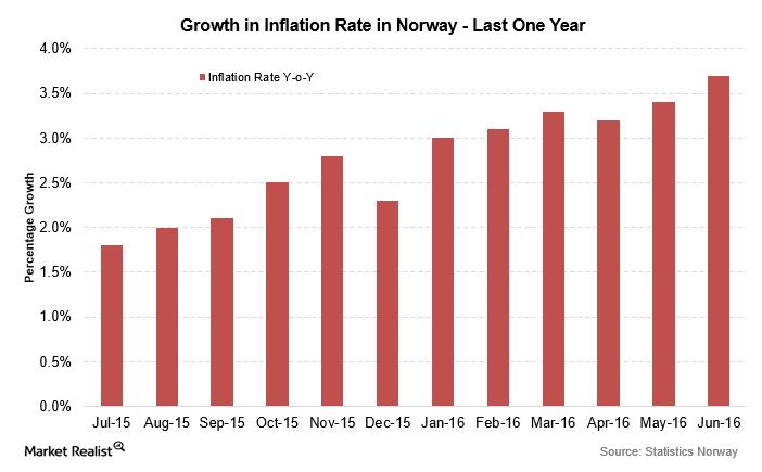uploads///Norway inflation