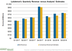 uploads///LULU Revenue