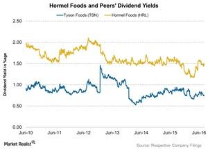 uploads///Hormel Foods and Peers Dividend Yields