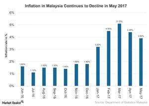 uploads///Inflation in Malaysia Continues to Decline in May