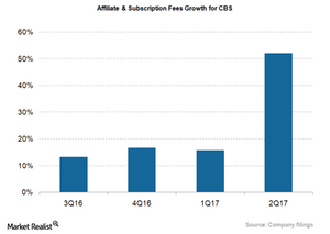 uploads/2018/01/CBS_Affiliate-Subs-fee-growth_3Q17-1.png