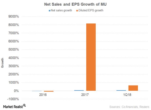 uploads///NET SALES EPS GROWTH MU