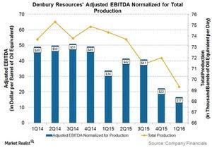 uploads///DNR Q EBITDA per boe of production
