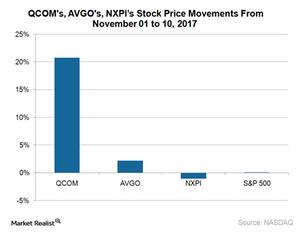 uploads///A_Semiconductors_QCOM AVGO NXP stock price movement Nov  to