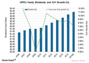 uploads/2016/08/UPS-Div-1.png