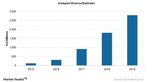 uploads/2015/08/Instagram-Revenue-Estimates1.png