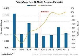 uploads/2017/04/PotashCorp-Next-12-Month-Revenue-Estimates-2017-04-14-1.jpg