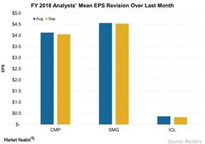 uploads/2017/09/FY-2018-Analysts-Mean-EPS-Revision-Over-Last-Month-2017-09-20-3-1.jpg