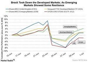 uploads/2016/07/brexit-dev-vs-emerging-1.jpg