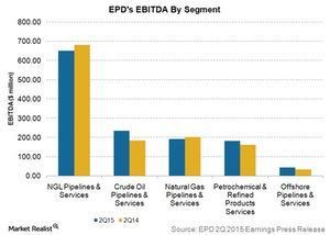 uploads/2015/08/EPDs-EBITDA-by-segment1.jpg