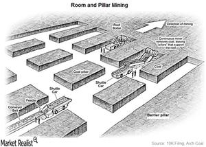 uploads///Room and Pillar Mining_Article