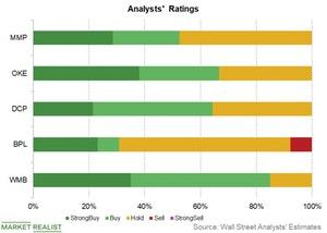 uploads///analysts ratings