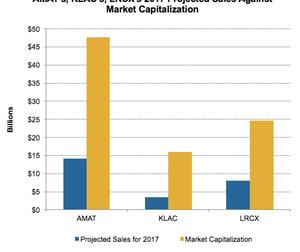 uploads/2017/05/A12_Semiconductors_AMAT_3market-cap-and-2017-projected-sales-1.png