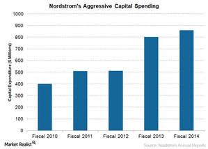 uploads/2015/03/Capital-spending1.png