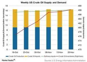 uploads///weekly us crude oil supply and demand