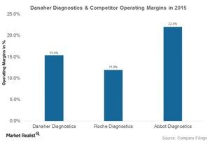 uploads///danaher diagnostics competitors