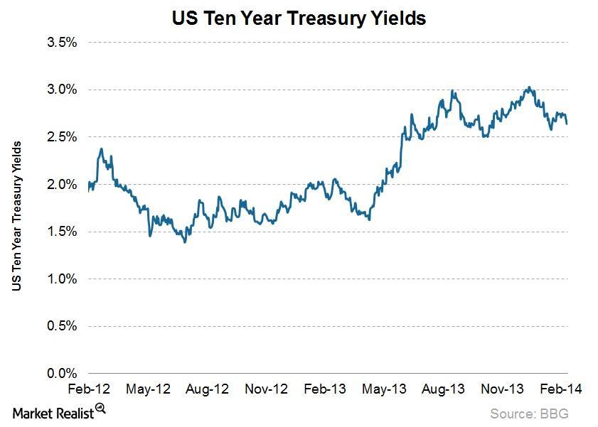 uploads/// Year Treasury