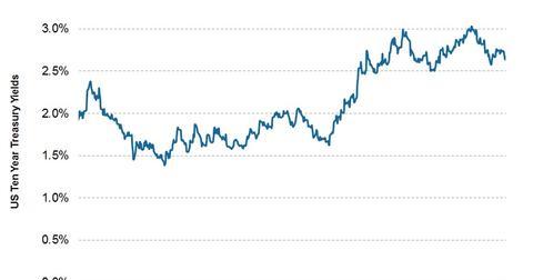 uploads/2014/02/10-Year-Treasury.jpg