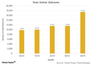 uploads/2016/01/Tesla-Vehicle-Deliveries1.png