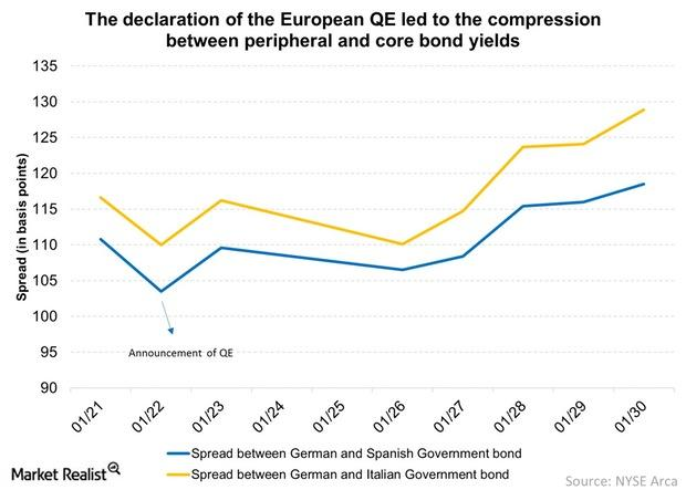 uploads///The declaration of the European QE led to the compression between peripheral and core bond yields