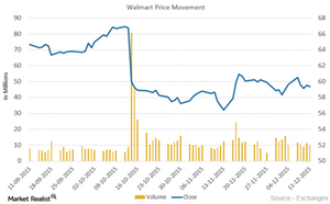 uploads/2015/12/Walmart-Price-movement21.png