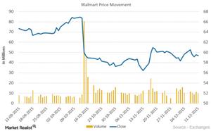 uploads/2015/12/Walmart-Price-movement21.png