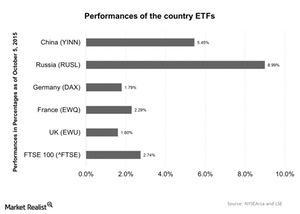uploads/2015/10/Performances-of-the-country-ETFs-2015-10-061.jpg