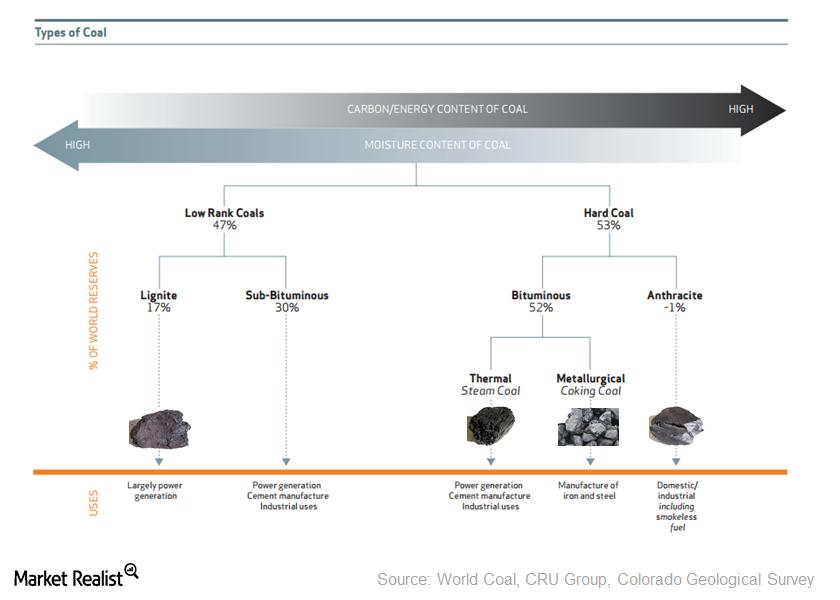 uploads///Coal Types Breakdown