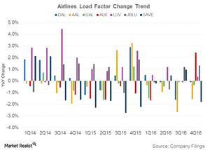 uploads///Airline load factor trend