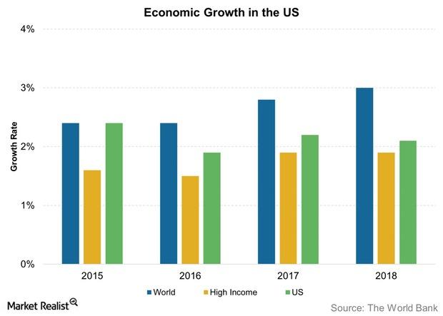 uploads///Economic Growth in the US