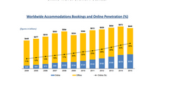uploads///online travel growth potential