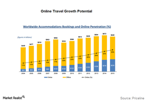 uploads/2017/02/online-travel-growth-potential-1.png