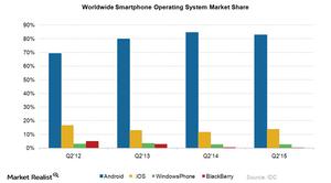 uploads///Smartphone Market Share