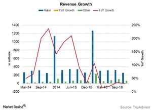uploads///TripAdvisor revenue growth